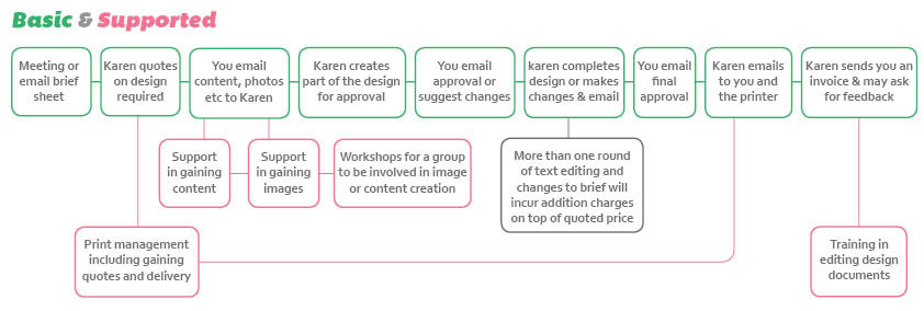 Basic Service Meeting or email brief sheet Karen quote on design required You email content, photos etc to Karen Karen create part of the design for approval You email approval or suggest changes Karen complete design or make changes & email You email final approval Karen email to you and the printer Karen sends you an invoice & ask for feedback Supported Service Print management including gaining quotes and delivery Support in gaining content Support in gaining images Workshops for a group to be involved in image or content creation Training in editing design documents More than one round of text editing and changes to brief will incur addition charges on top of quoted price